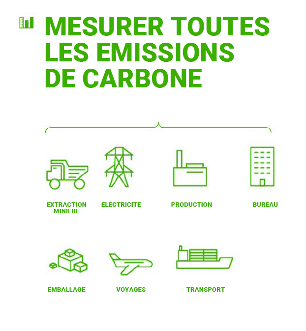 mesurer les emissions carbone